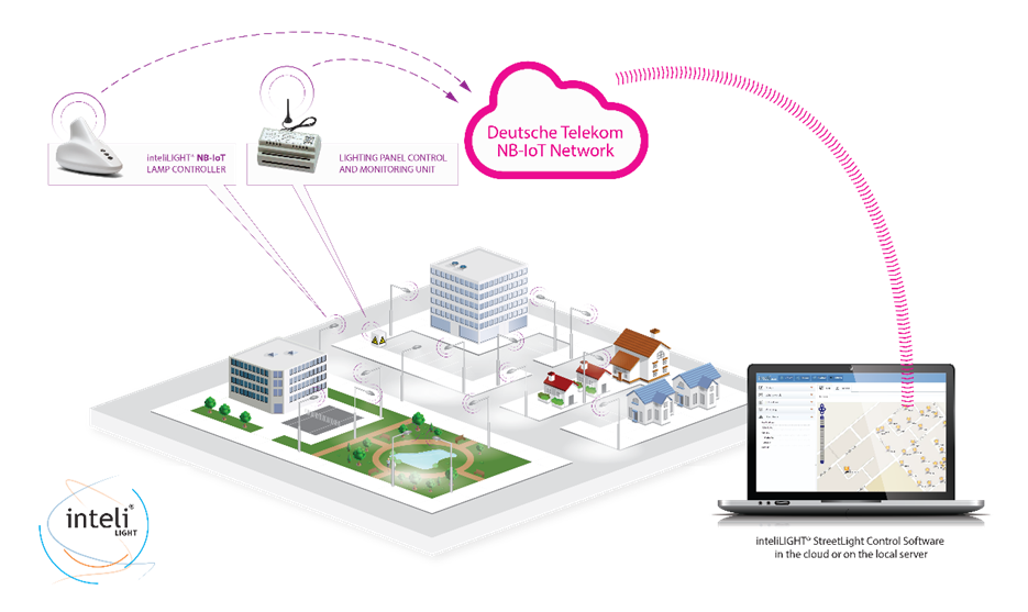 GSM operators promise an Internet of Things revolution with NB-IoT communications 2