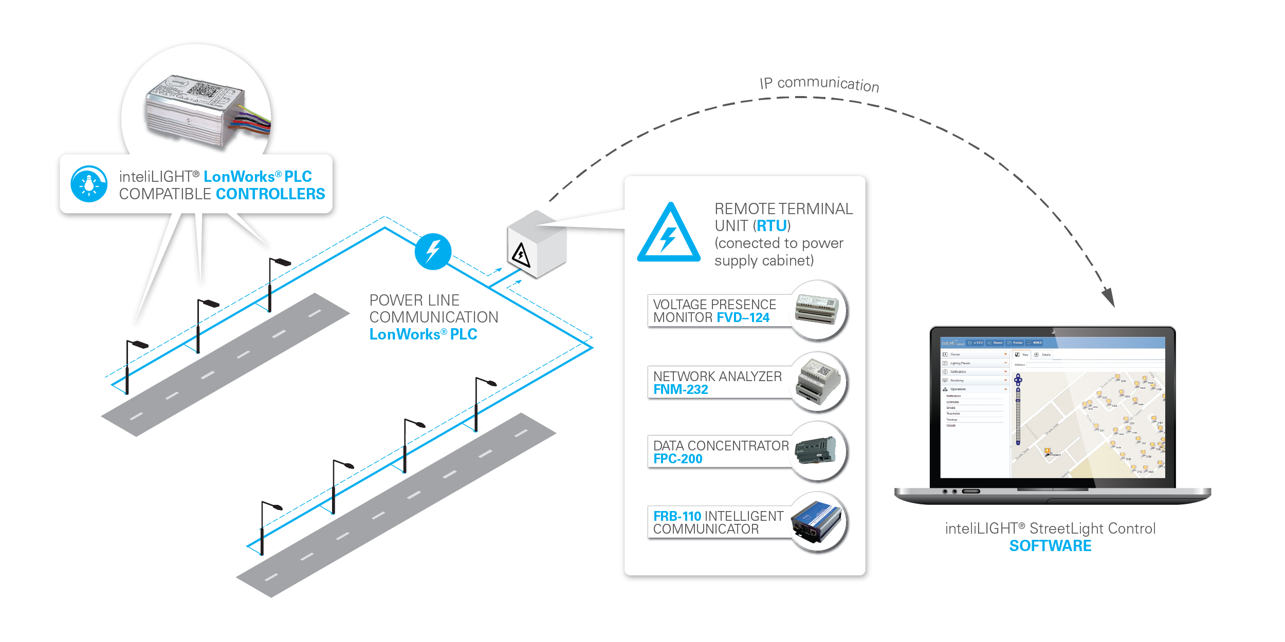InteliLIGHT® - Street Lighting Remote Management