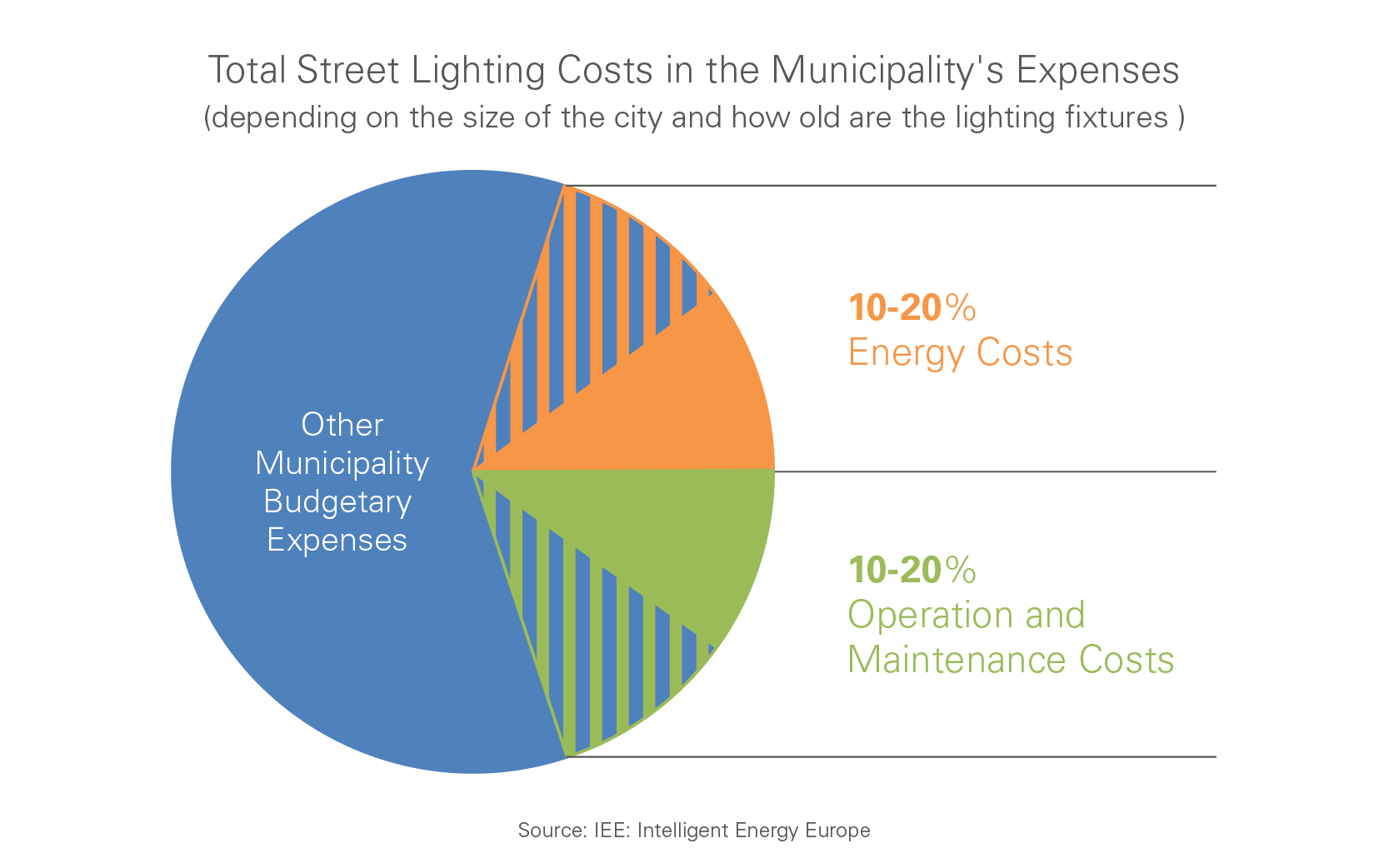 Total street lighting costs in municipality's expenses