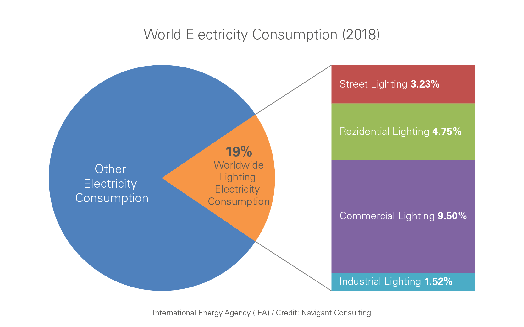 World electricity consumption including street lighting