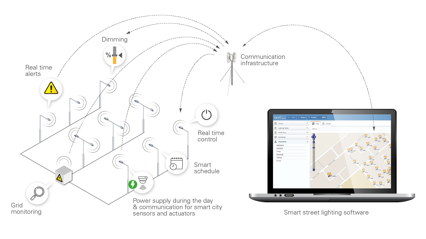 Smart street lighting control systems