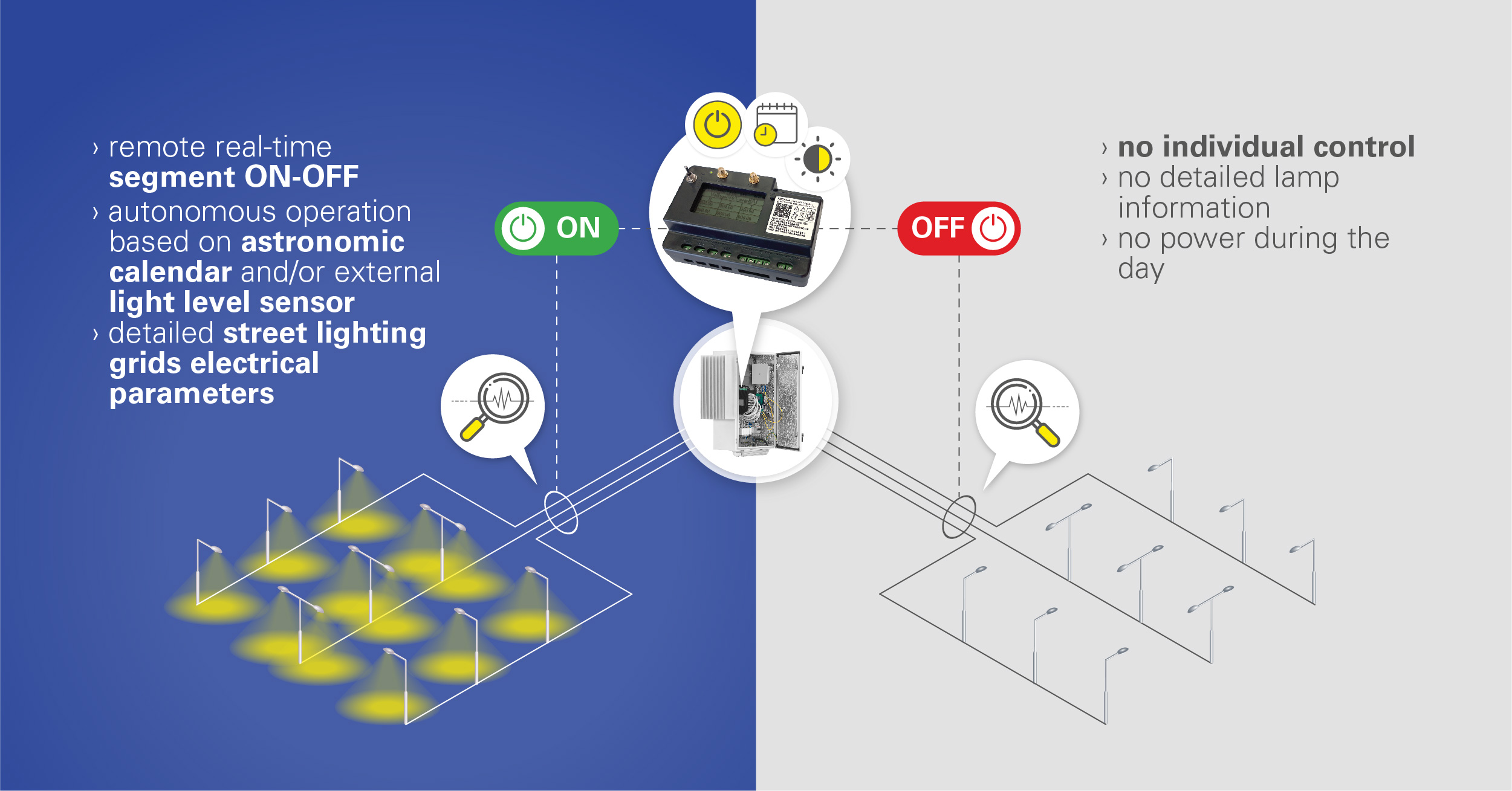 Is it a good idea to choose segment control for your smart street lighting project?